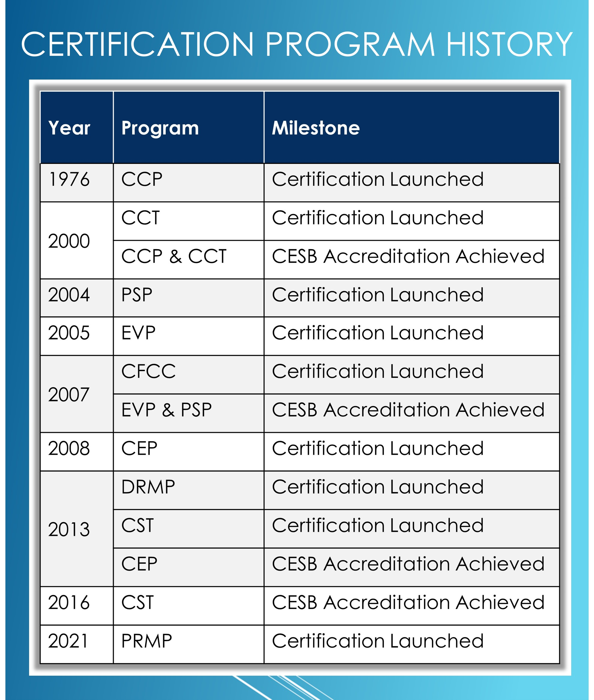 Certification Program History