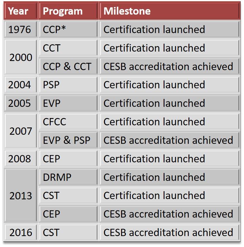 Certificaciones AACE INTERNATIONAL