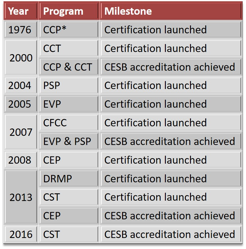 History of Certification