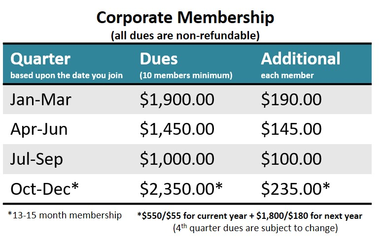 Corporate Member Dues Table