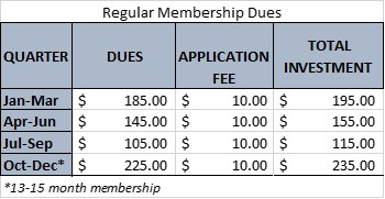 Membership dues table